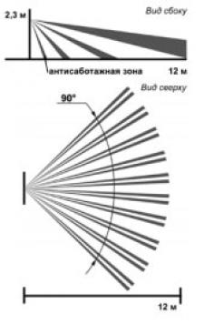 Объемная зона обнаружения фотон-18