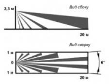 Объемная зона обнаружения фотон-18А