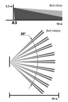 Объемная зона обнаружения фотон-18Д