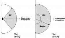 Зона обнаружения поверхностных звуковых извещателей